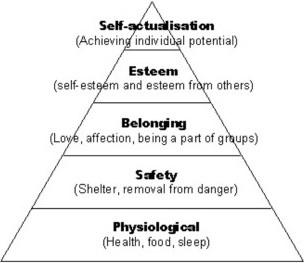Maslow's Hierarchy of Needs pyramid